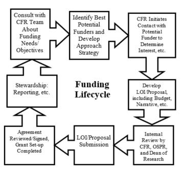 funding lifecycle chart