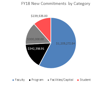 pie chart for new commitments by category