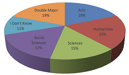 Graphic of majors