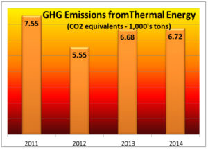 illustration of ghg emissions from thermal energy
