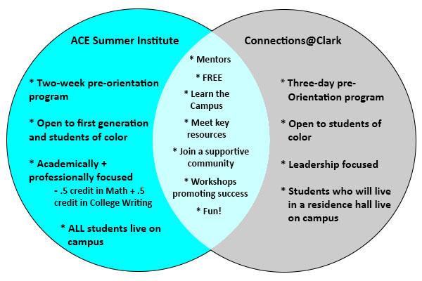 Pre-orientation diagram