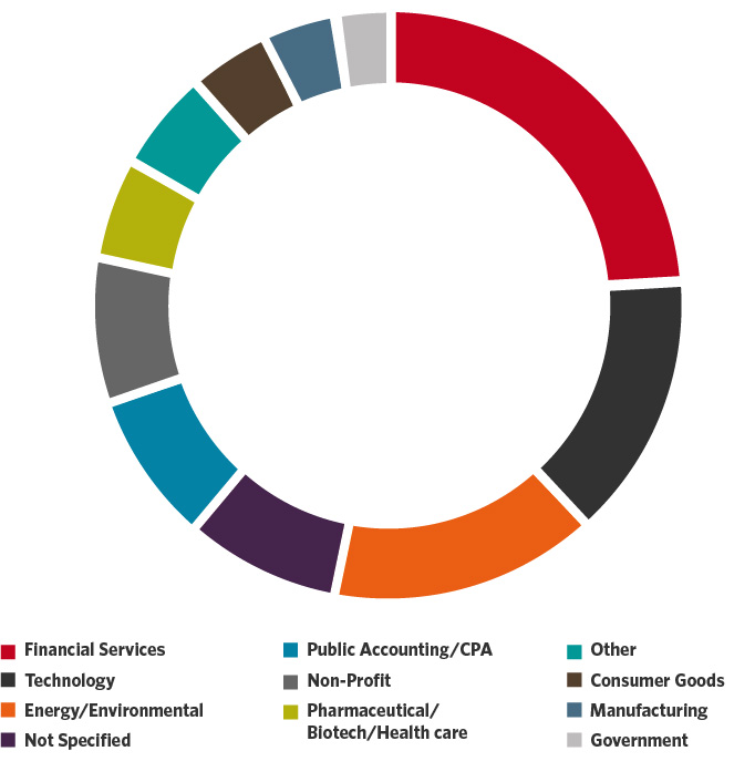 Graduate-Academics-GSOM Employment by Industry
