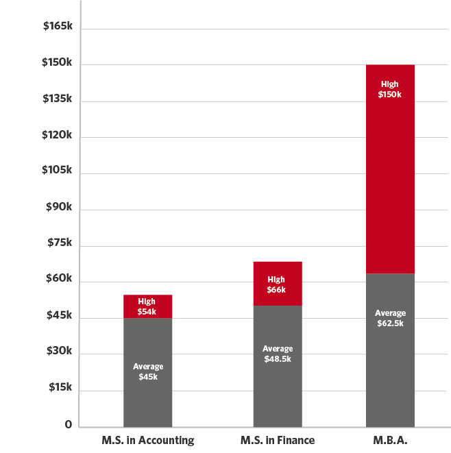 Graduate-Academics-Salary-by-Degree
